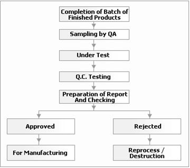 flow chart - finished products inspections: